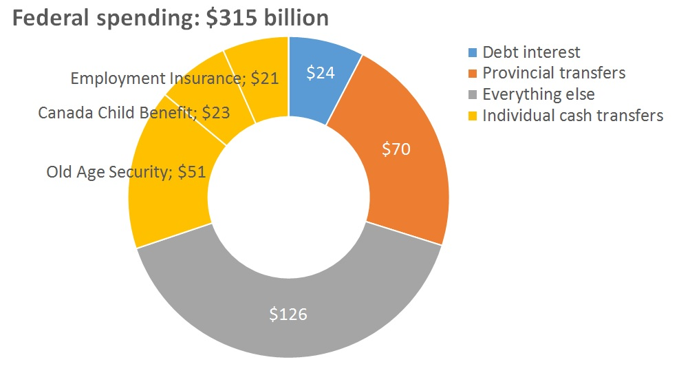 2017 federal budget highlights - Maytree