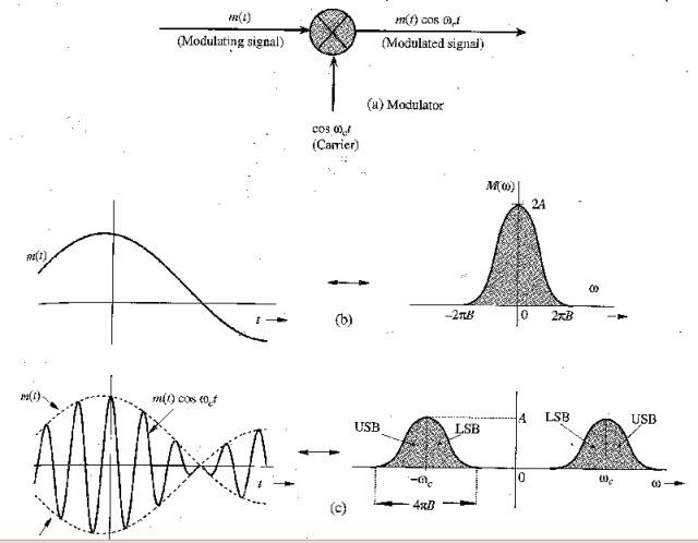 fm modulation and demodulation circuit
