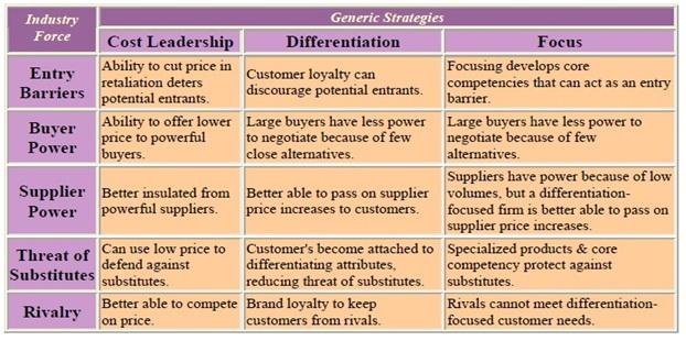 Analysis of Business-Level Strategies MBA Global Marketing - porter's three generic strategies