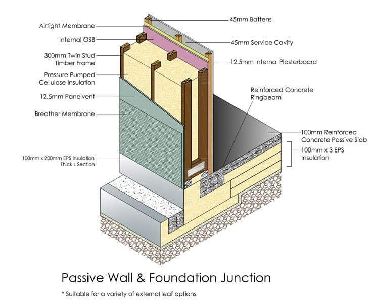 Passive-Wall-Foundation-Junctionjpg (740×600) Barn - requirement analysis