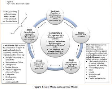 New media assessment model (diagram)