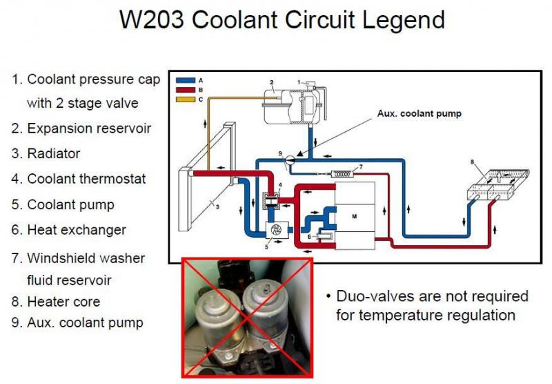 I lose coolant when switching engine off - MBWorldorg Forums