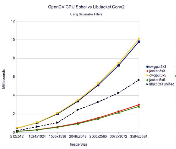 opencv vs  libjacket  gpu sobel filtering