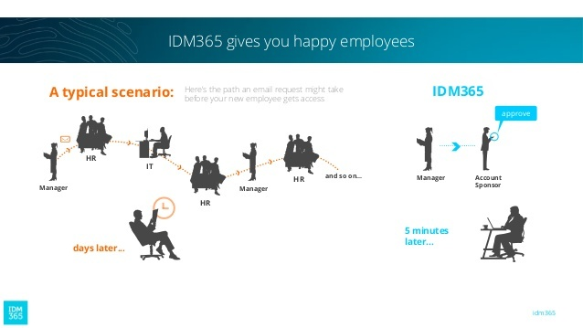 How is the typical day of a Human Resource Manager ?