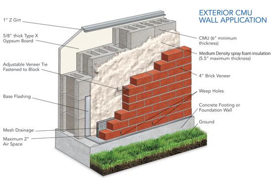 Masonry Wall Design - Photos Wall and Door TinfishclematisCom