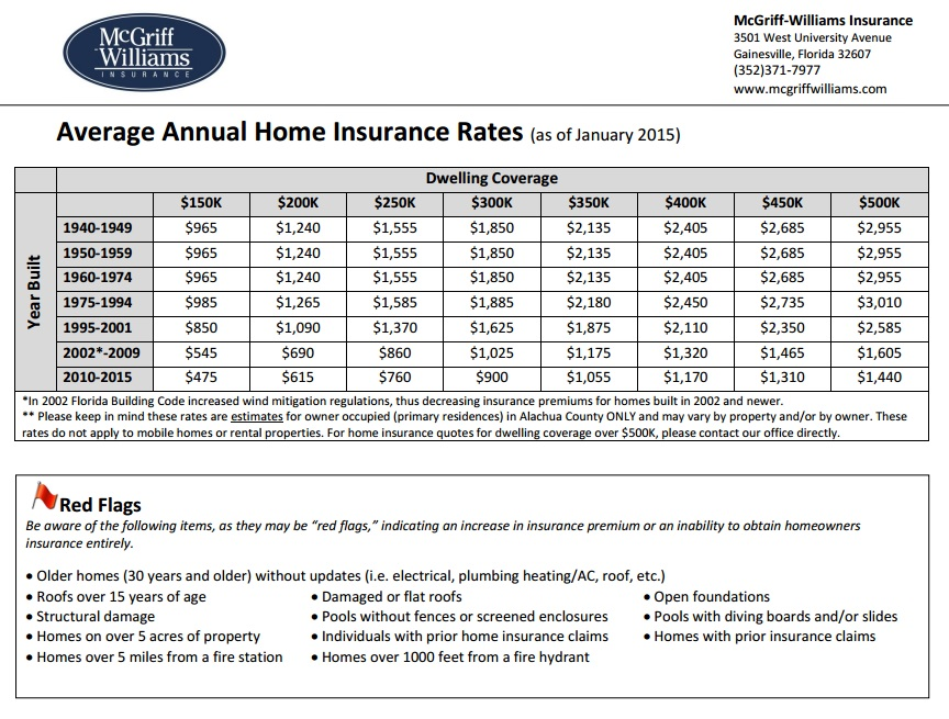 Home-insurance-rates- ...