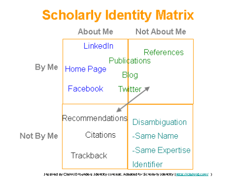 Scholarly Identity Matrix