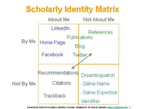 Scholarly Identity Matrix