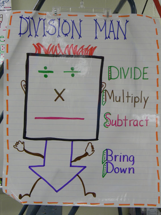 Anchor Charts - Math Coach