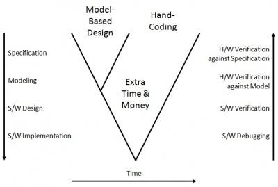 wiki timing diagram