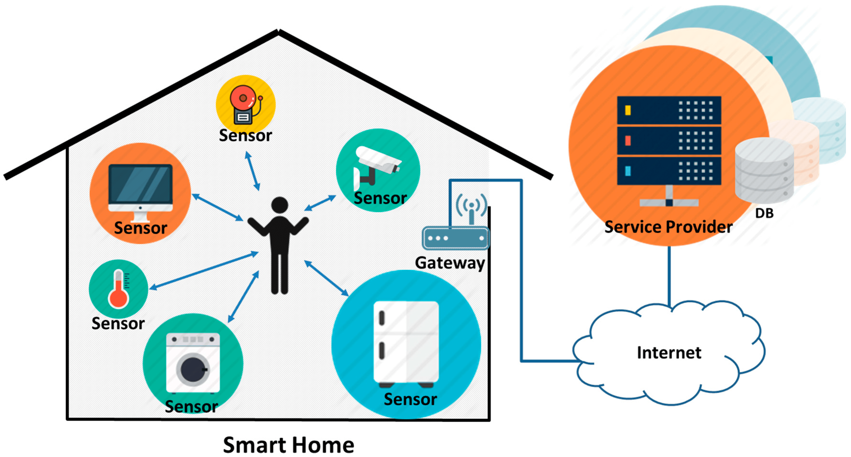 Sensor Smart Home Sensors Free Full Text A Reliable Ttp Based