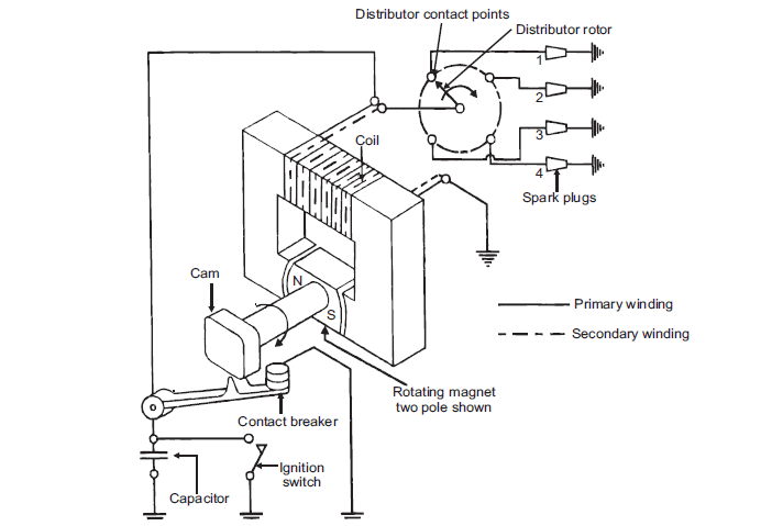 magneto ignition system diagram