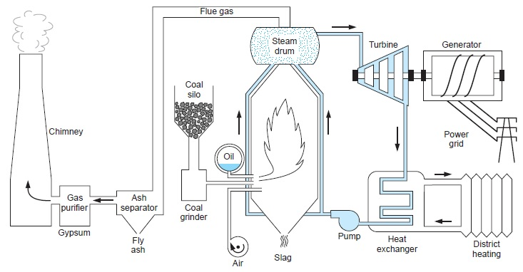 thermal power plant diagram pictures