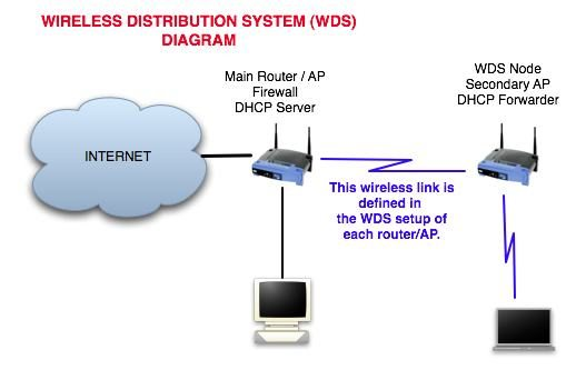 DD-WRT Setting up a home Wireless Distribution System (WDS