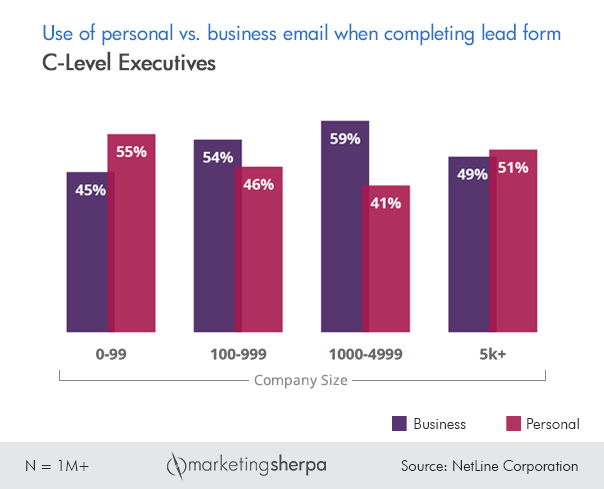 B2B Lead Generation Chart Business versus personal email addresses