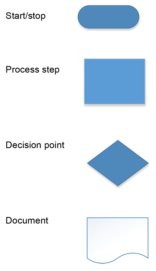 Process mapping is the super tool for making improvements The Loop