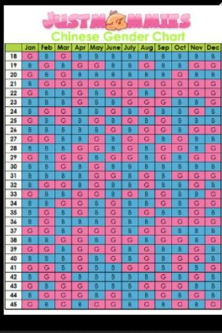 English Calendar For Baby Gender Chinese Gender Predictor Chart Baby Gender Calculator Chinese Baby Gender Predictor Gender Revealing Ideas