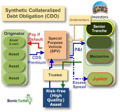 Collateralized Debt Obligations | Going to the Oracle: Goldman Sachs,…
