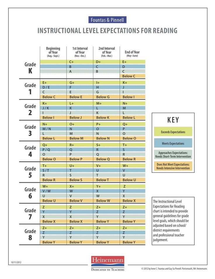 Dra Fountas Pinnell Equivalency Chart 5 Best Images Of