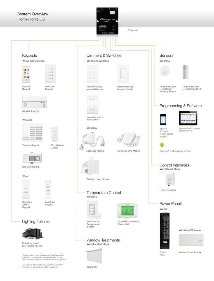 lutron homeworks qs wiring diagram