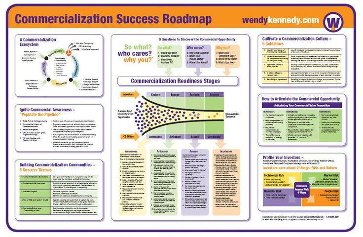 Business Plan Template 90 Free Word Excel Pdf Psd Commercialization Success Roadmap User Adoption Pinterest