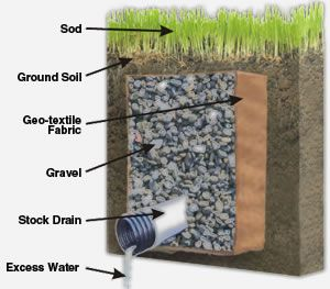 Do it yourself french drain 2017 2018 best cars reviews