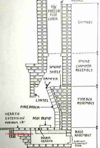 Fireplace Anatomy | Fireplace | Pinterest