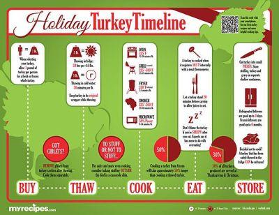 Holiday Turkey Timeline