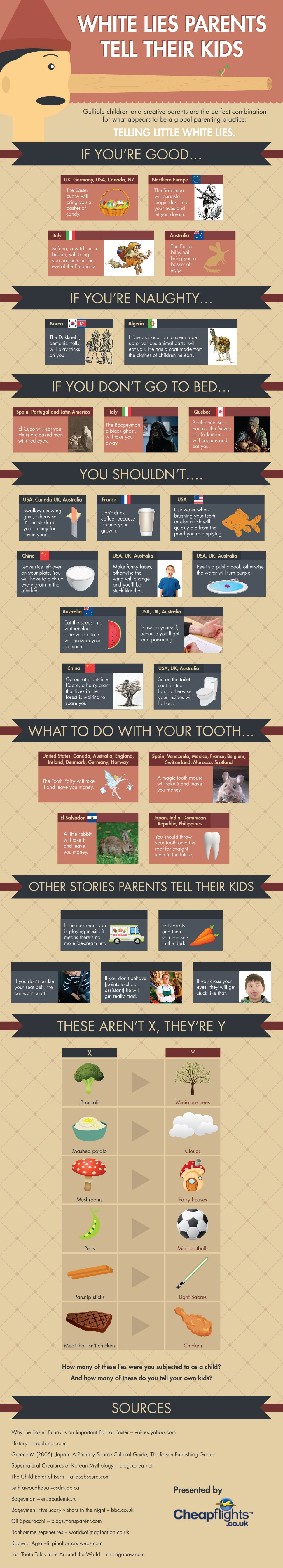 Little white lies that parents tell their kids