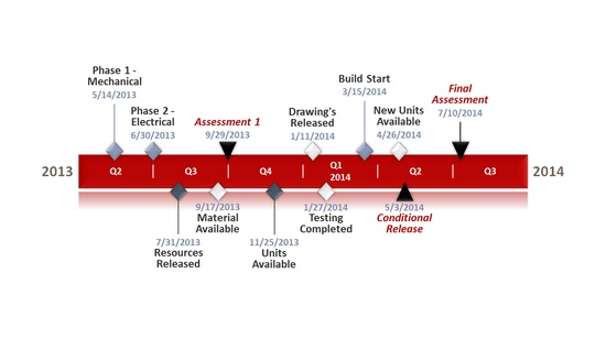 20 best Timelines and Gantt Charts images on Pinterest Office - examples of resume objective