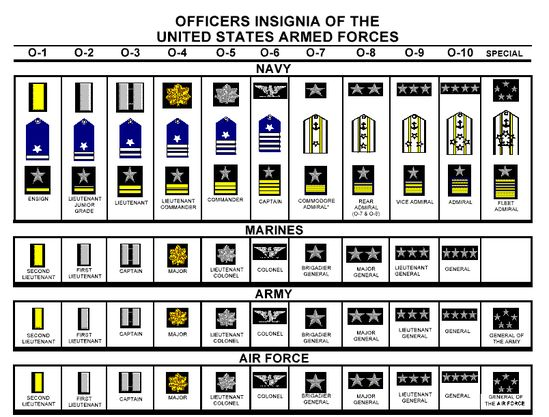 16 best Military Rank Structure images on Pinterest Military - air force officer sample resume