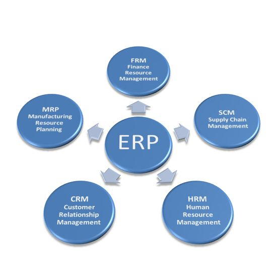 108 best ERP Training Concepts images on Pinterest Sd, Software - Components Marketing Plan