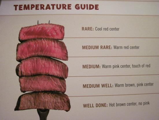 The steak temperature guide thats new to the menu - Good idea (08