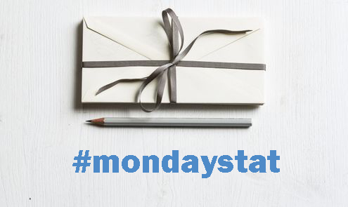 Monday Stat The Business of Gift Cards Gifts  Dec - gift cards for business