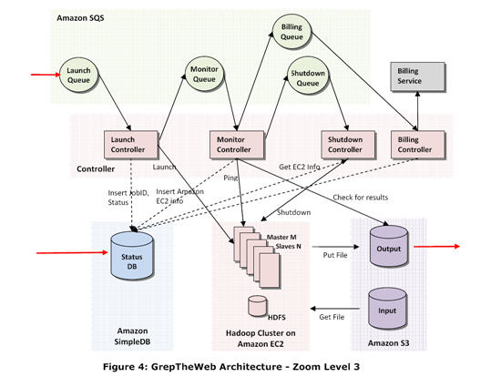 White Paper on \u0027Cloud Architectures\u0027 and Best Practices of Amazon S3