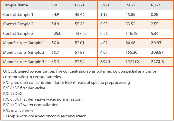 Quantitative Analysis of Injectable Drug Products Using Non-invasive - sample quantitative analysis