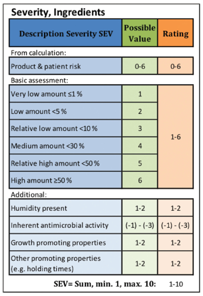 Adoption of FMEA for Microbiological Contamination Risk Assessment