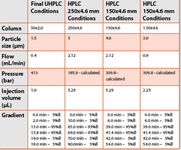 Direct Method Scaling from UHPLC to HPLC Is this feasible for