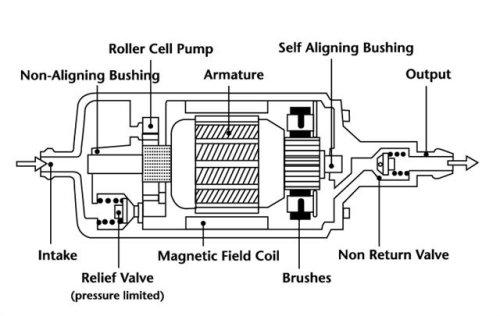 remanufactured fuel pump