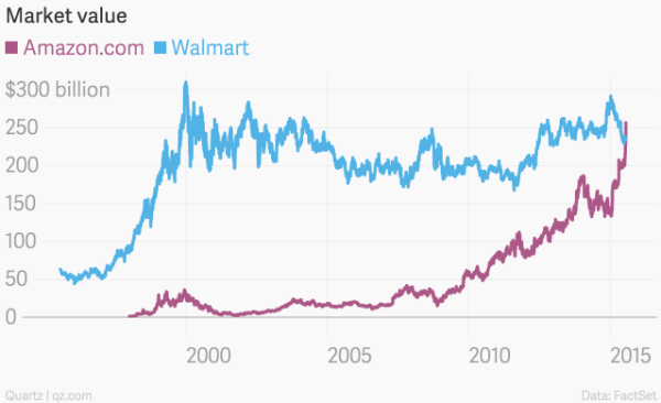 market_value__amazon-com_walmart__chartbuilder