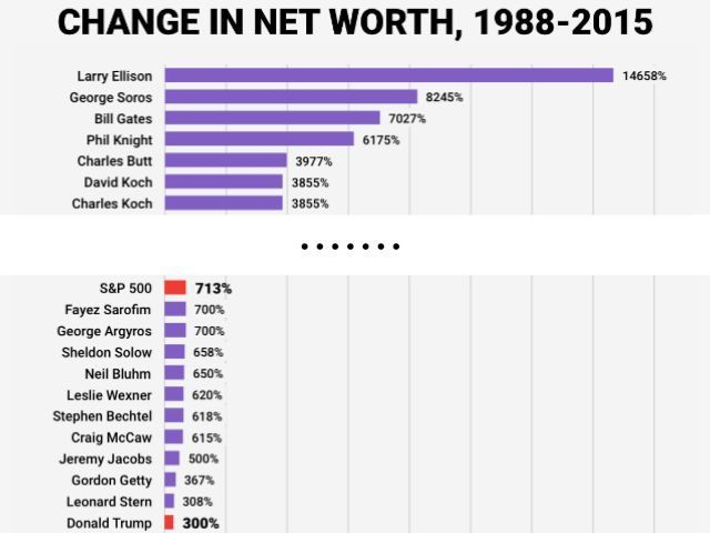 Chart How Donald Trump\u0027s Net Worth Has Grown Compared to Other - business net worth