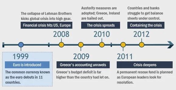 Timeline Of European Debt Crisis Bankrate