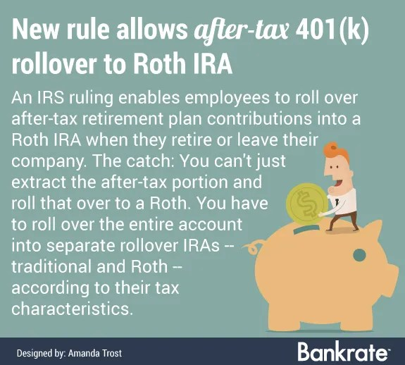 Convert After-Tax IRA to Roth After Taking A Distribution