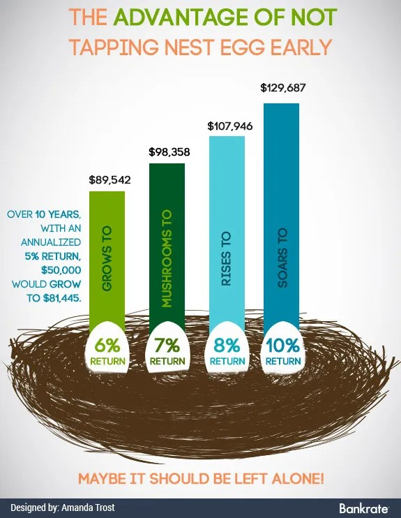 Retirement Plan Withdrawal Can Penalty Be Avoided? Bankrate