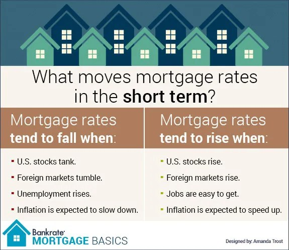Your Mortgage Rate How Itu0027s Set And By Who -- Mortgage Basics - bank rate mortgage calculator