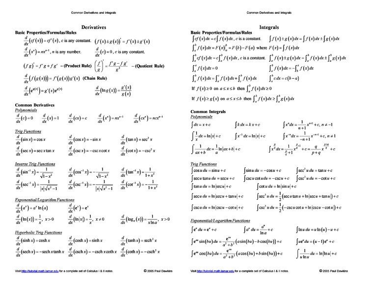 Common Derivatives And Integrals Cheat Sheet By