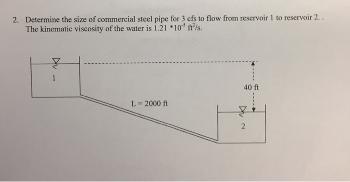 Solved: Determine The Size Of Commercial Steel Pipe For 3
