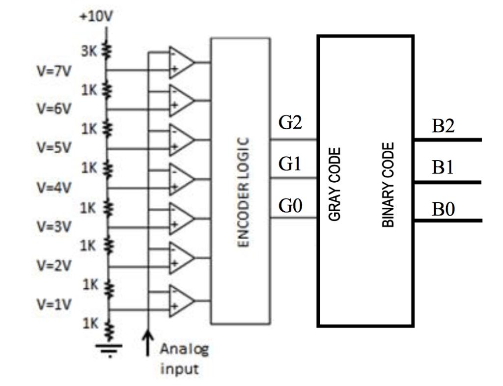 logic diagram of 3x8 decoder