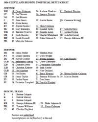 The Browns' depth chart for Week 3 reflects numerous ...