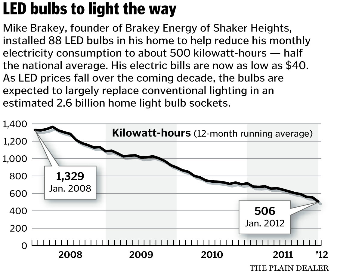 Led Lighting Prices Led Lightbulb Prices Are Falling And So Will Household Power